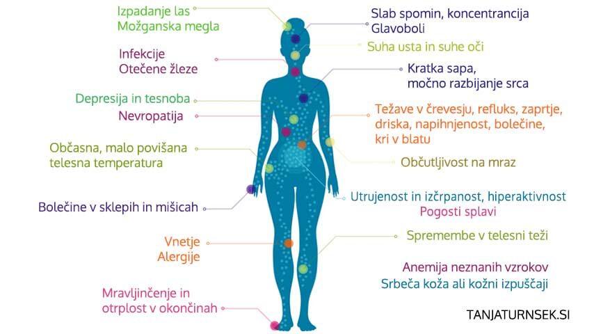 18-pogosto-spregledanih-začetnih-simptomov-avtoimunske-bolezni